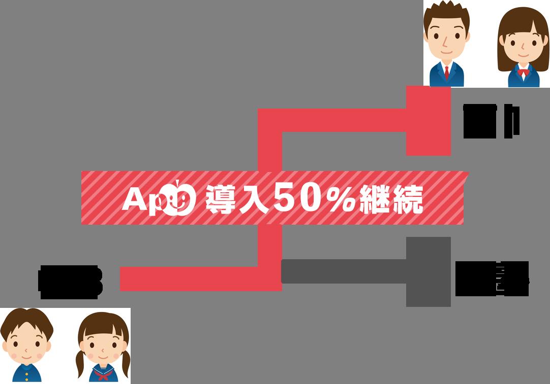 成績Ap 教科書ナビ 公式ホームページ自塾の資産(在校生徒)をフル活用し高校部継続を50%に
